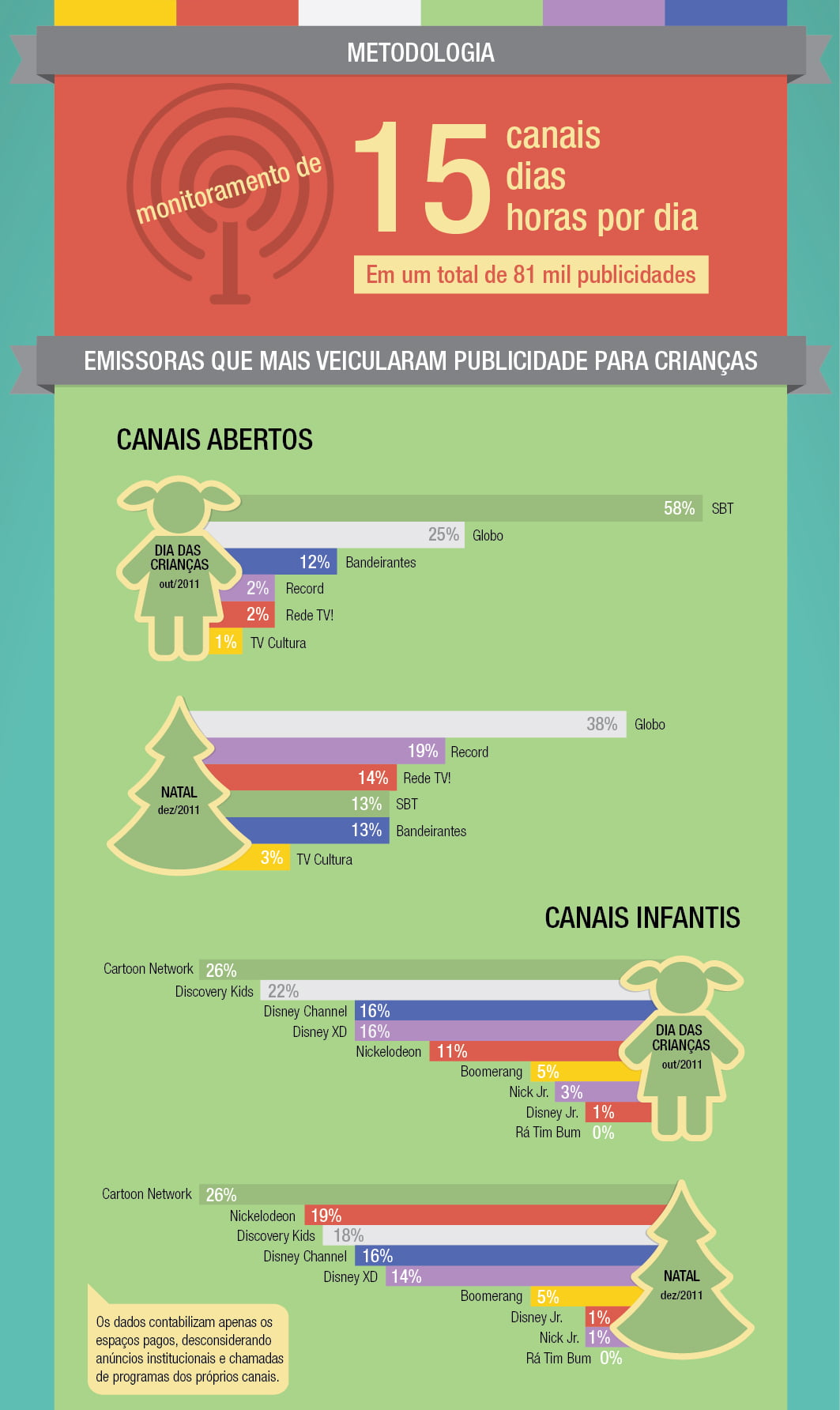 Cartaz descreve: Metodologia. Monitoramento de 15 Canais dias horas por dia. Em um total de 81 mil publicidades.Emissoras que mais veicularam publicidade para crianças.Canais abertos 2011:Outubro: 58% SBT, 25% Globo, 12% Bandeirantes, Record 2%, Rede TV! 2% e 1% TV Cultura.Dezembro: Globo 38%, Record 19%, Rede TV! 14%, SBT 13%, Bandeirantes 13%, TV Cultura 3%.Canais Infantis:Outubro 2011: Cartoon network 26%, Discovery Kids 22%, Disney Channel 16%, Disney XD 16%, Nickelodeon 11%, Boomerang 5%, Nick jr 3%, Disney Jr 1%. Rá Tim Bum 0%.Dezembro 2011: Cartoon Network 26%, Nickelodeon 19%, Discovery Kids 18%, Disney Channel 16%, Disney XD 14%, Boomerang 5%, Disney Jr. 1%, Nick Jr 1%, Ra Tim Bum 0%.Os dados contabilizam apenas os espaços pagos, desconsiderando anúncios institucionais e chamadas de programas dos próprios canais.