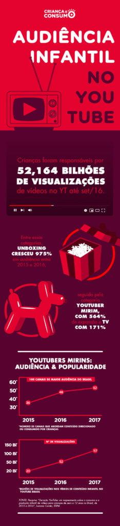 infográfico que mostra a audiência infantil no YouTube com texto que diz