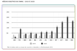 gráfico de barras apresenta uma comparação entre 2019 e 2020 do total de inserções de publicidade infantil do tipo mídias do canal entre janeiro e dezembro. Apenas em janeiro houve mais inserções em 2019 do que em 2020. Em quase todos os demais meses, a diferença é mais do que o dobro em 2020. Em novembro, mês de maior diferença, houve 201 inserções em 2020 e apenas 16 em 2019